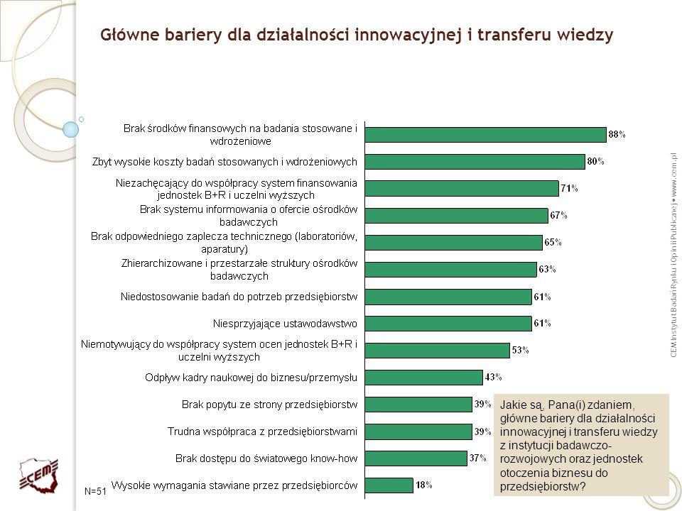 CEM Instytut Badań Rynku i Opinii Publicznej www.cem.pl 23 Główne bariery dla działalności innowacyjnej i transferu wiedzy Jakie są, Pana(i) zdaniem,