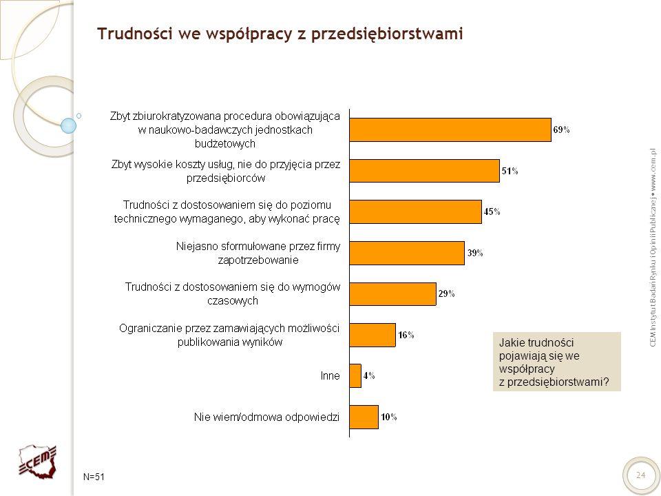 CEM Instytut Badań Rynku i Opinii Publicznej www.cem.pl 24 Trudności we współpracy z przedsiębiorstwami Jakie trudności pojawiają się we współpracy z