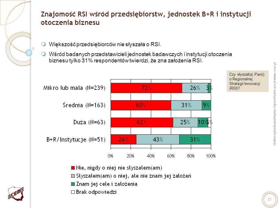 CEM Instytut Badań Rynku i Opinii Publicznej www.cem.pl 25 Znajomość RSI wśród przedsiębiorstw, jednostek B+R i instytucji otoczenia biznesu Większość