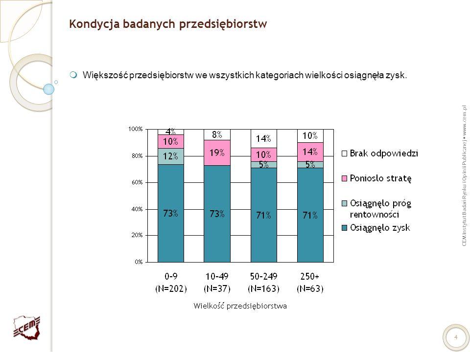 CEM Instytut Badań Rynku i Opinii Publicznej www.cem.pl 4 Kondycja badanych przedsiębiorstw Większość przedsiębiorstw we wszystkich kategoriach wielko
