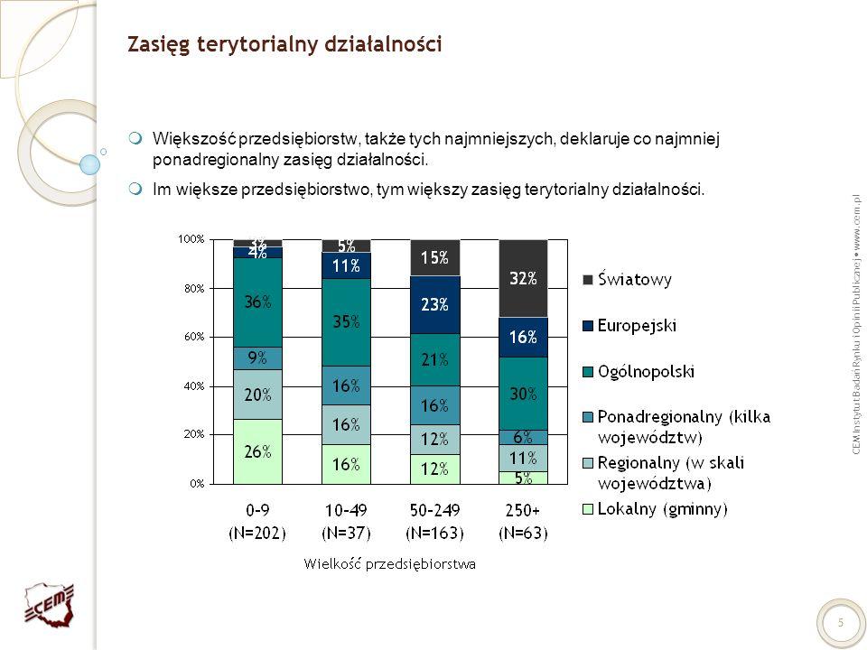 CEM Instytut Badań Rynku i Opinii Publicznej www.cem.pl 5 Zasięg terytorialny działalności Większość przedsiębiorstw, także tych najmniejszych, deklar