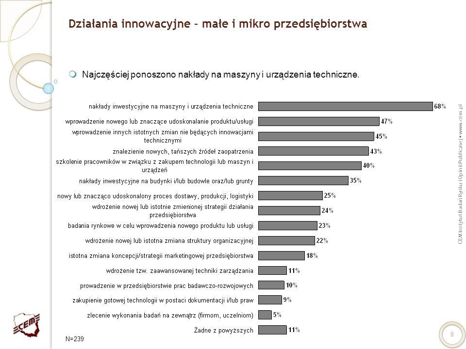 CEM Instytut Badań Rynku i Opinii Publicznej www.cem.pl 8 Działania innowacyjne – małe i mikro przedsiębiorstwa Najczęściej ponoszono nakłady na maszy
