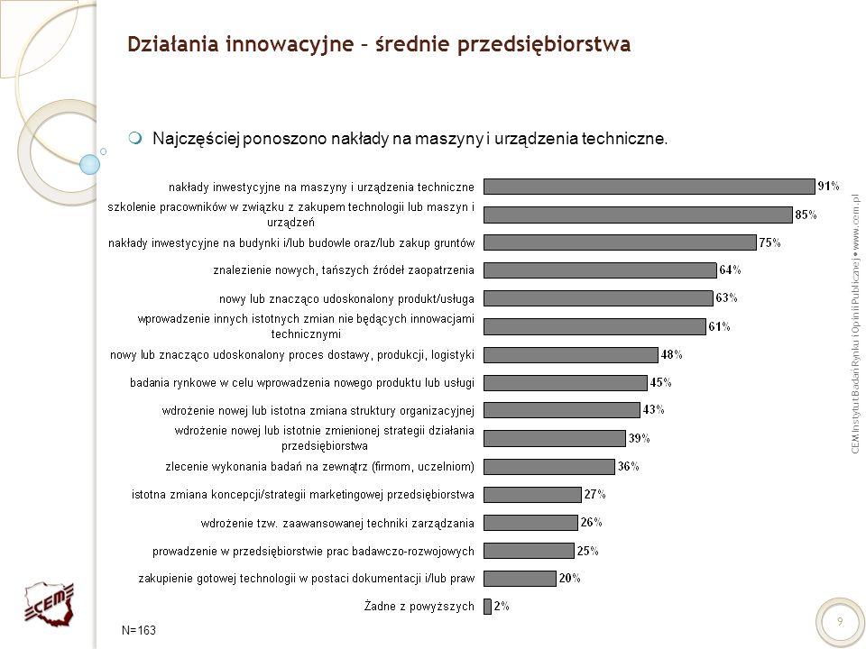 CEM Instytut Badań Rynku i Opinii Publicznej www.cem.pl 9 Działania innowacyjne – średnie przedsiębiorstwa Najczęściej ponoszono nakłady na maszyny i
