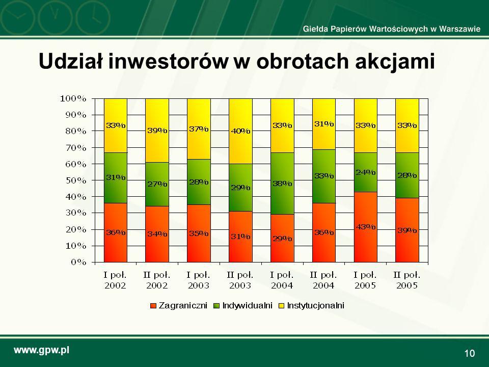 www.gpw.pl 10 Udział inwestorów w obrotach akcjami