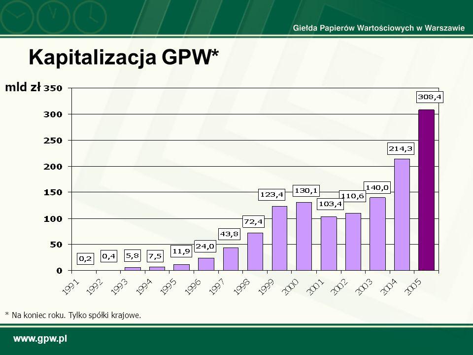 www.gpw.pl Kapitalizacja GPW* mld zł * Na koniec roku. Tylko spółki krajowe.