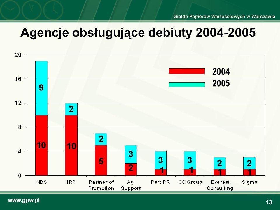 www.gpw.pl 13 Agencje obsługujące debiuty 2004-2005 2004 2005