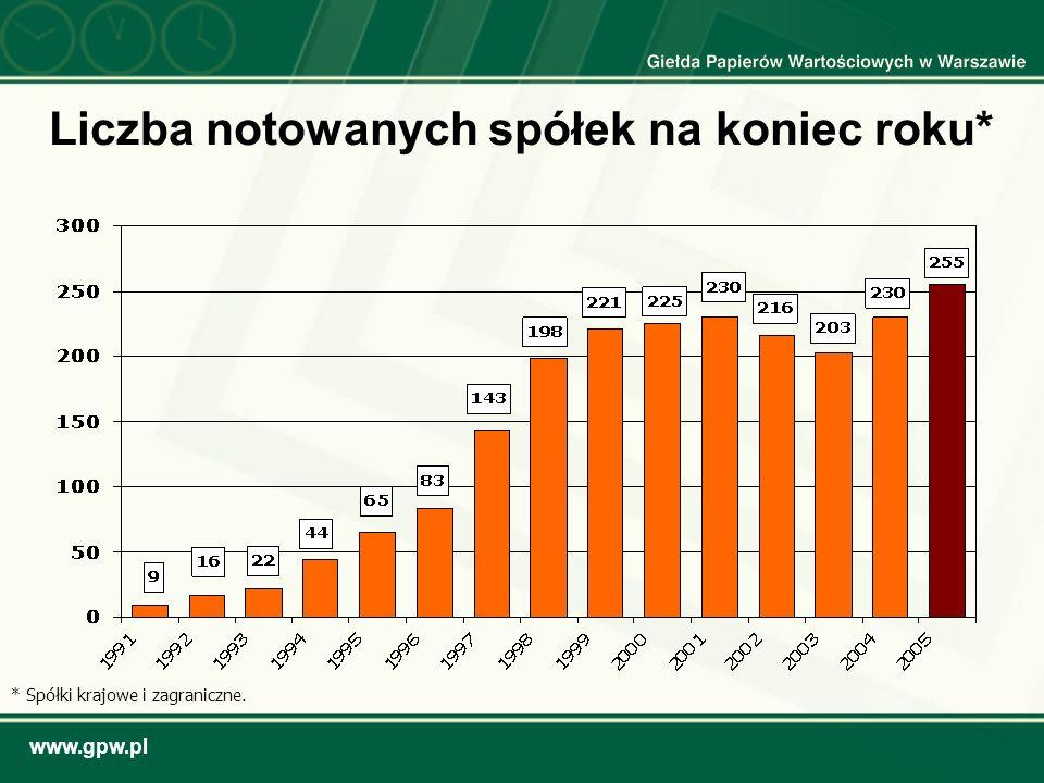 www.gpw.pl Liczba notowanych spółek na koniec roku* * Spółki krajowe i zagraniczne.