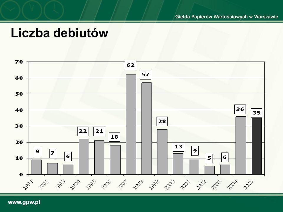 www.gpw.pl Liczba debiutów
