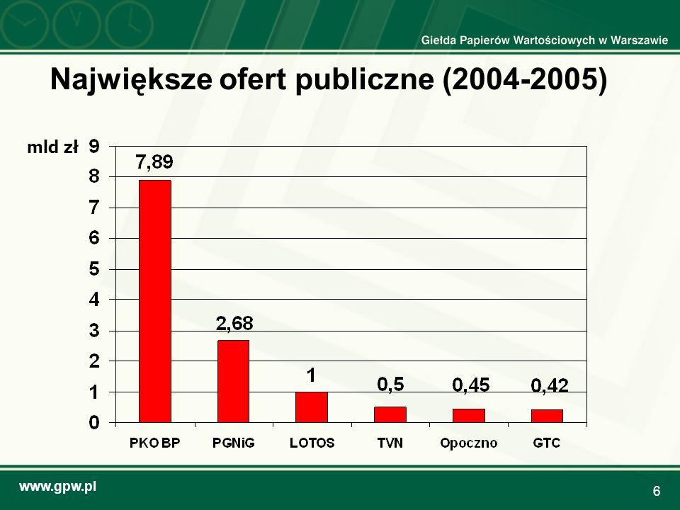 www.gpw.pl 6 Największe ofert publiczne (2004-2005) mld zł