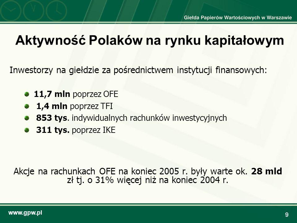www.gpw.pl 9 Aktywność Polaków na rynku kapitałowym Inwestorzy na giełdzie za pośrednictwem instytucji finansowych: 11,7 mln poprzez OFE 1,4 mln poprz