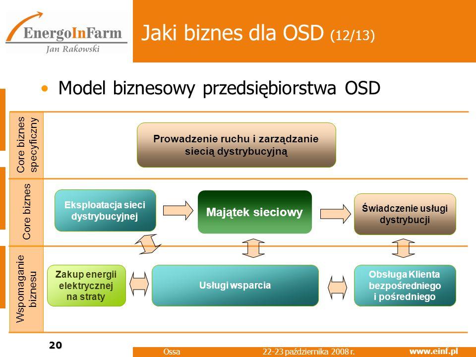 www.einf.pl 22-23 października 2008 r. Ossa 20 Jaki biznes dla OSD (12/13) Model biznesowy przedsiębiorstwa OSD Wspomaganie biznesu Core biznes Świadc
