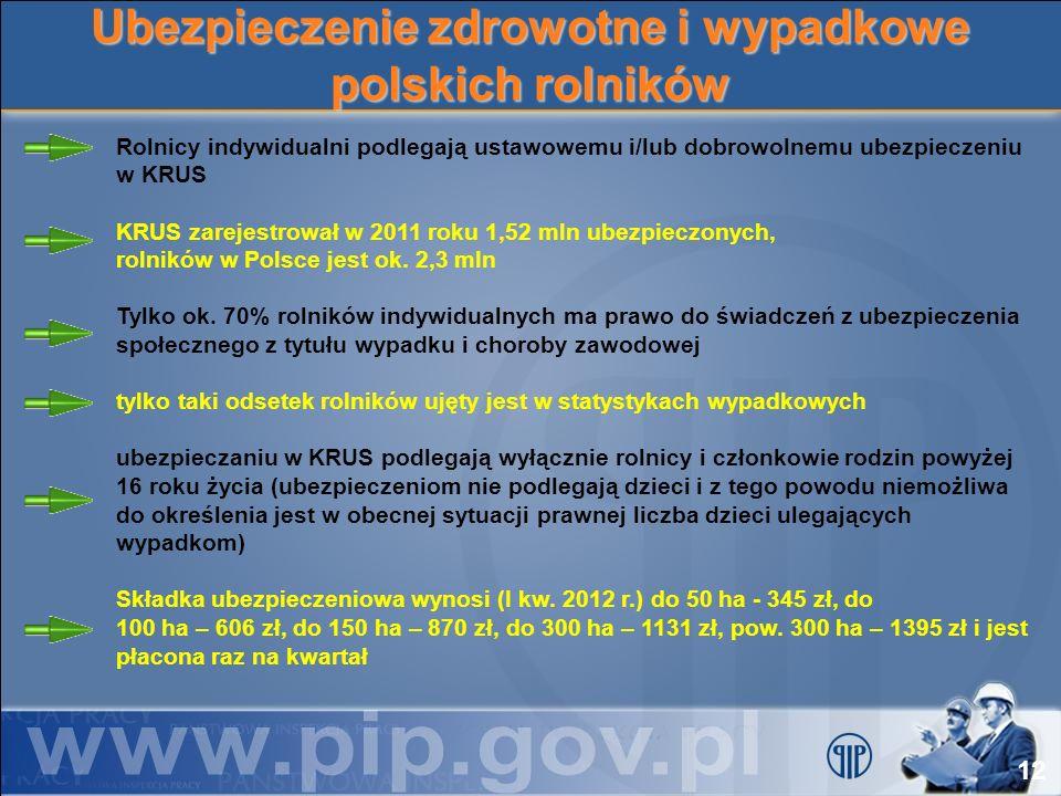Ubezpieczenie zdrowotne i wypadkowe polskich rolników Rolnicy indywidualni podlegają ustawowemu i/lub dobrowolnemu ubezpieczeniu w KRUS KRUS zarejestr