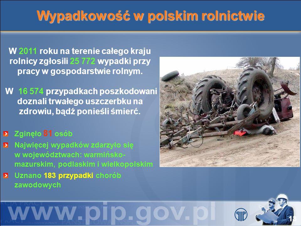 Wypadkowość w polskim rolnictwie W 2011 roku na terenie całego kraju rolnicy zgłosili 25 772 wypadki przy pracy w gospodarstwie rolnym. W 16 574 przyp