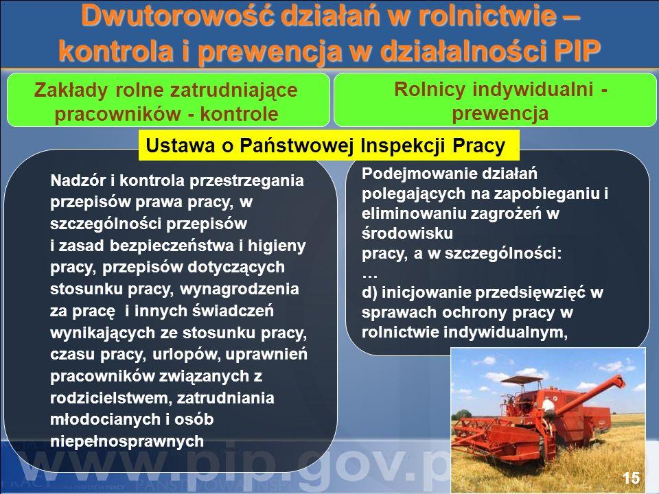Dwutorowość działań w rolnictwie – kontrola i prewencja w działalności PIP Nadzór i kontrola przestrzegania przepisów prawa pracy, w szczególności prz