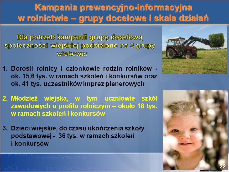 Kampania prewencyjno-informacyjna w rolnictwie – grupy docelowe i skala działań 22