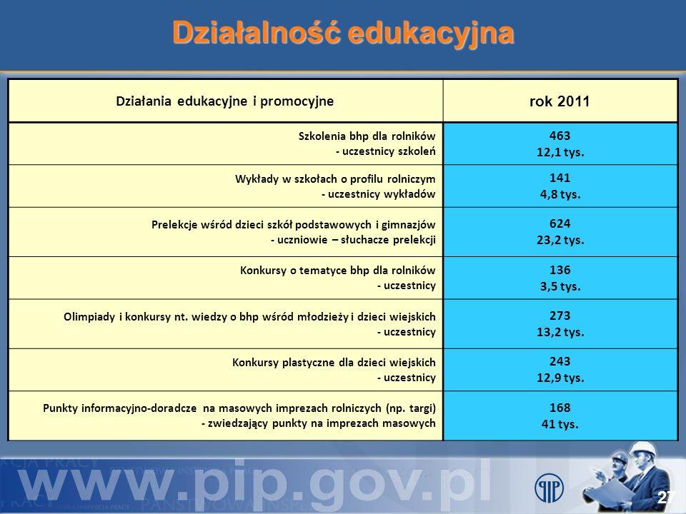 Działalność edukacyjna 27 Działania edukacyjne i promocyjne rok 2011 Szkolenia bhp dla rolników - uczestnicy szkoleń 463 12,1 tys. Wykłady w szkołach