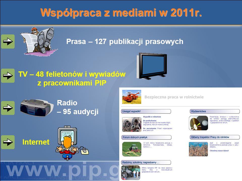 Współpraca z mediami w 2011r. Prasa – 127 publikacji prasowych TV – 48 felietonów i wywiadów z pracownikami PIP Radio – 95 audycji Internet 30