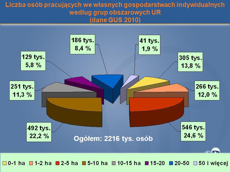 Liczba osób pracujących we własnych gospodarstwach indywidualnych według grup obszarowych UR (dane GUS 2010) Ogółem: 2216 tys. osób