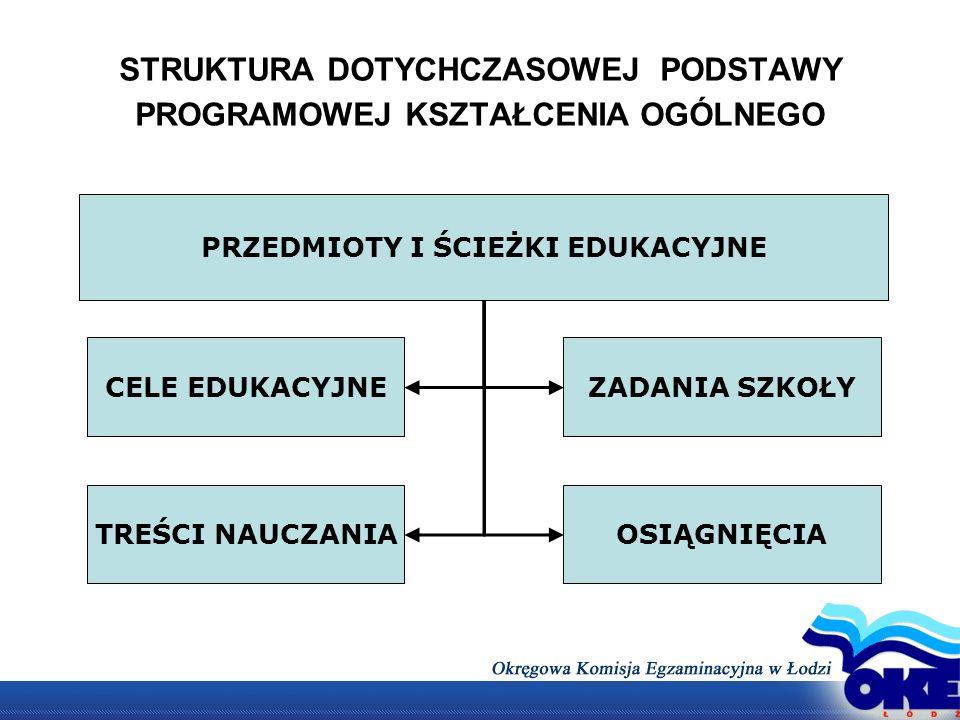 Zasadnicza różnica między dawną a obecnie obowiązującą podstawą programową Poprzednia podstawa programowa koncentrowała się na opisie procesu kształcenia.