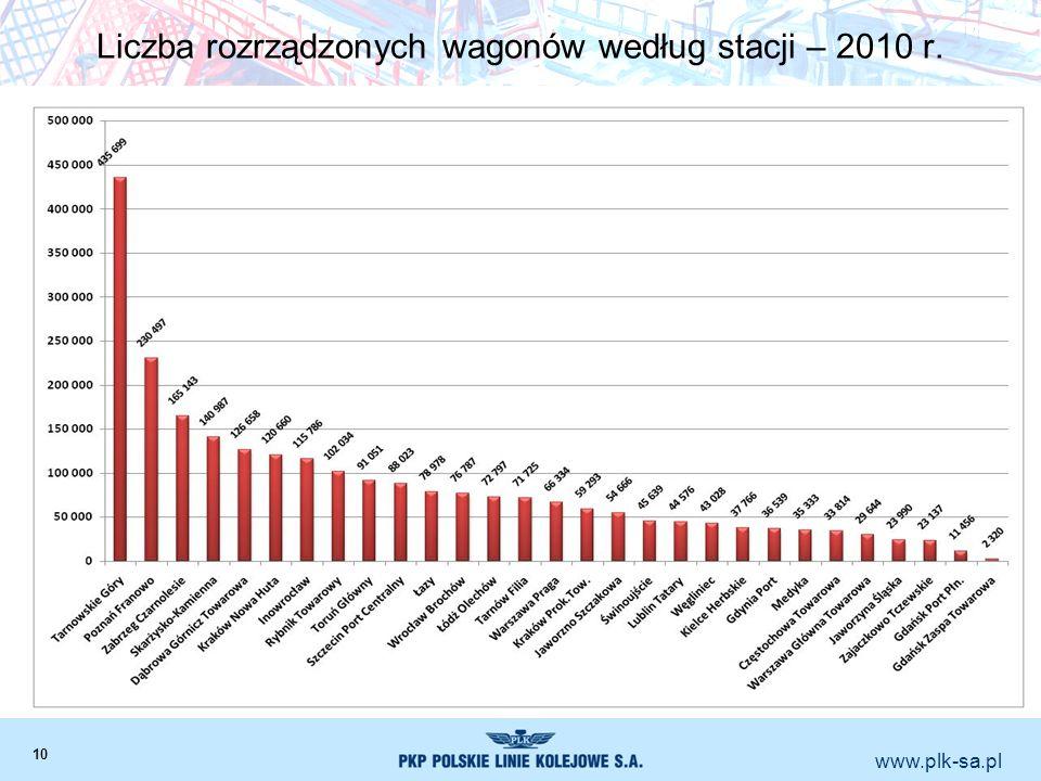 www.plk-sa.pl Liczba rozrządzonych wagonów według stacji – 2010 r. 10