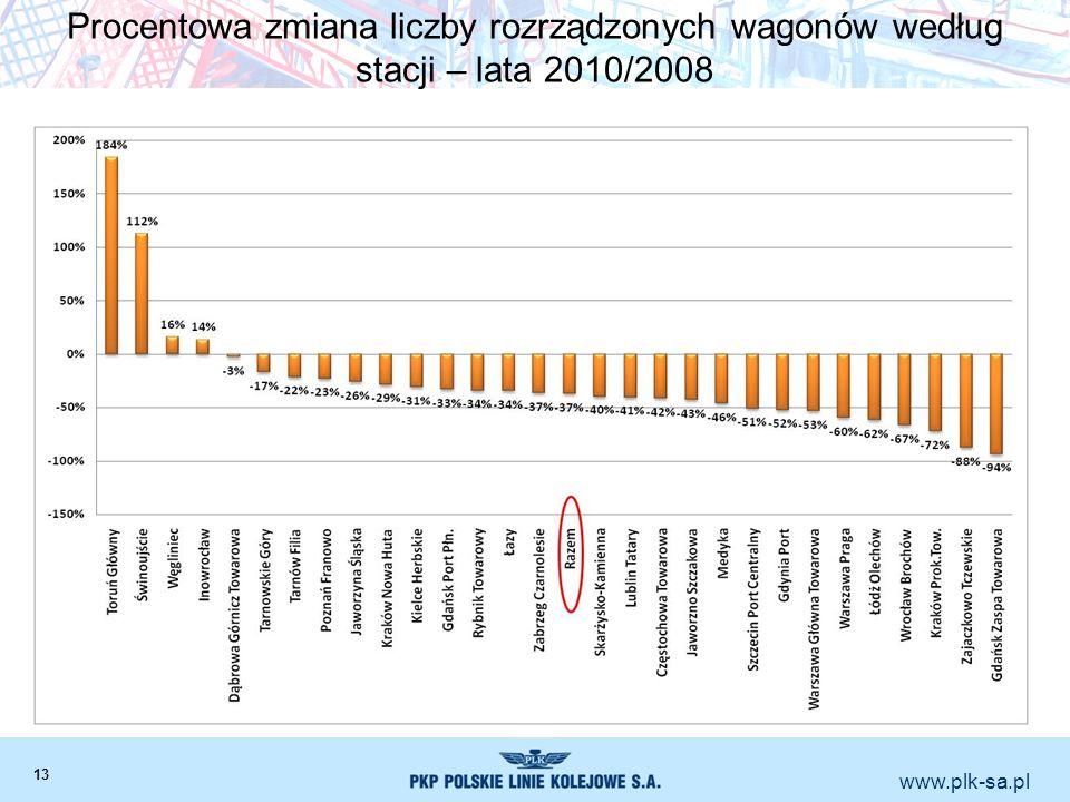 www.plk-sa.pl Procentowa zmiana liczby rozrządzonych wagonów według stacji – lata 2010/2008 13