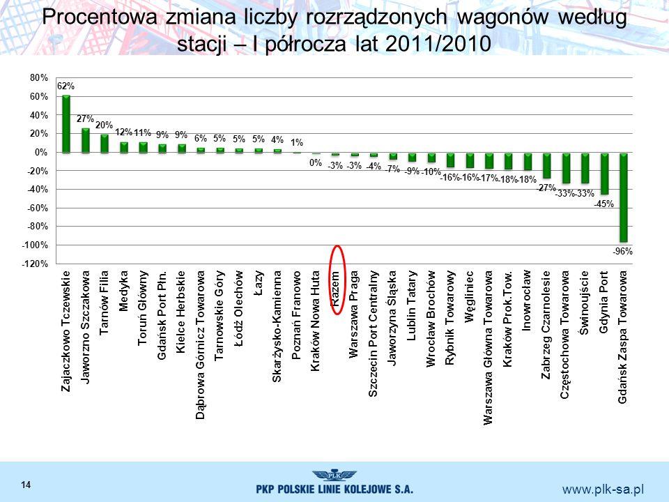 www.plk-sa.pl Procentowa zmiana liczby rozrządzonych wagonów według stacji – I półrocza lat 2011/2010 14