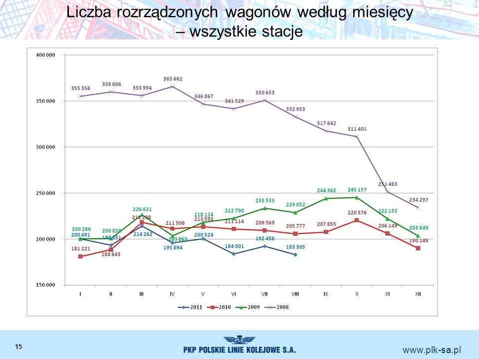 www.plk-sa.pl Liczba rozrządzonych wagonów według miesięcy – wszystkie stacje 15