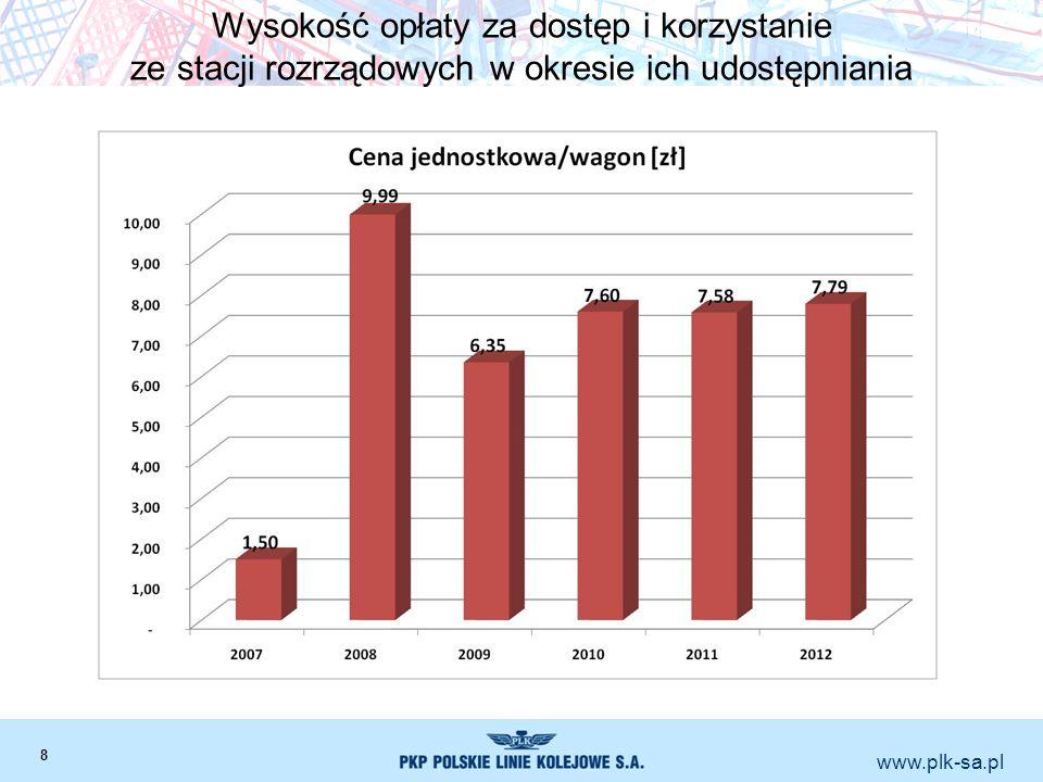 www.plk-sa.pl Wysokość opłaty za dostęp i korzystanie ze stacji rozrządowych w okresie ich udostępniania 8
