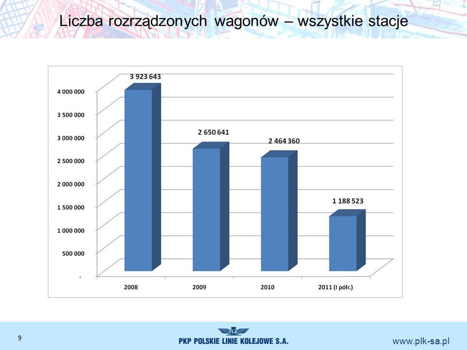 www.plk-sa.pl Liczba rozrządzonych wagonów – wszystkie stacje 9