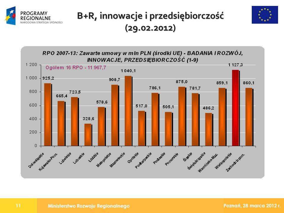 Ministerstwo Rozwoju Regionalnego 11 Poznań, 28 marca 2012 r. B+R, innowacje i przedsiębiorczość (29.02.2012)