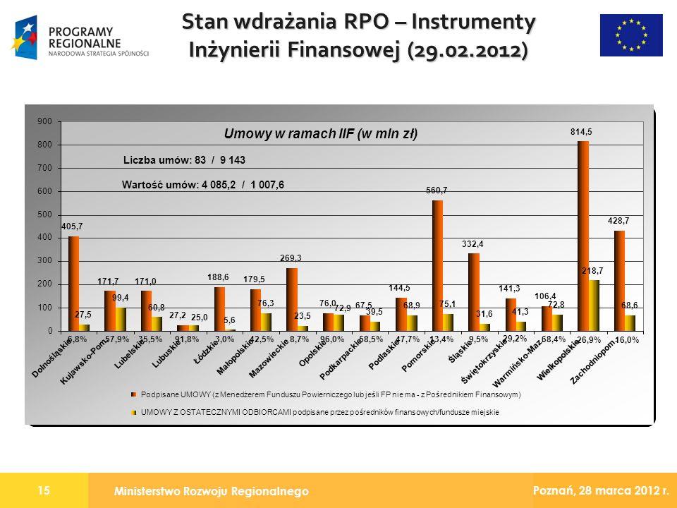 Ministerstwo Rozwoju Regionalnego 15 Poznań, 28 marca 2012 r. Stan wdrażania RPO – Instrumenty Inżynierii Finansowej (29.02.2012) Umowy w ramach IIF (