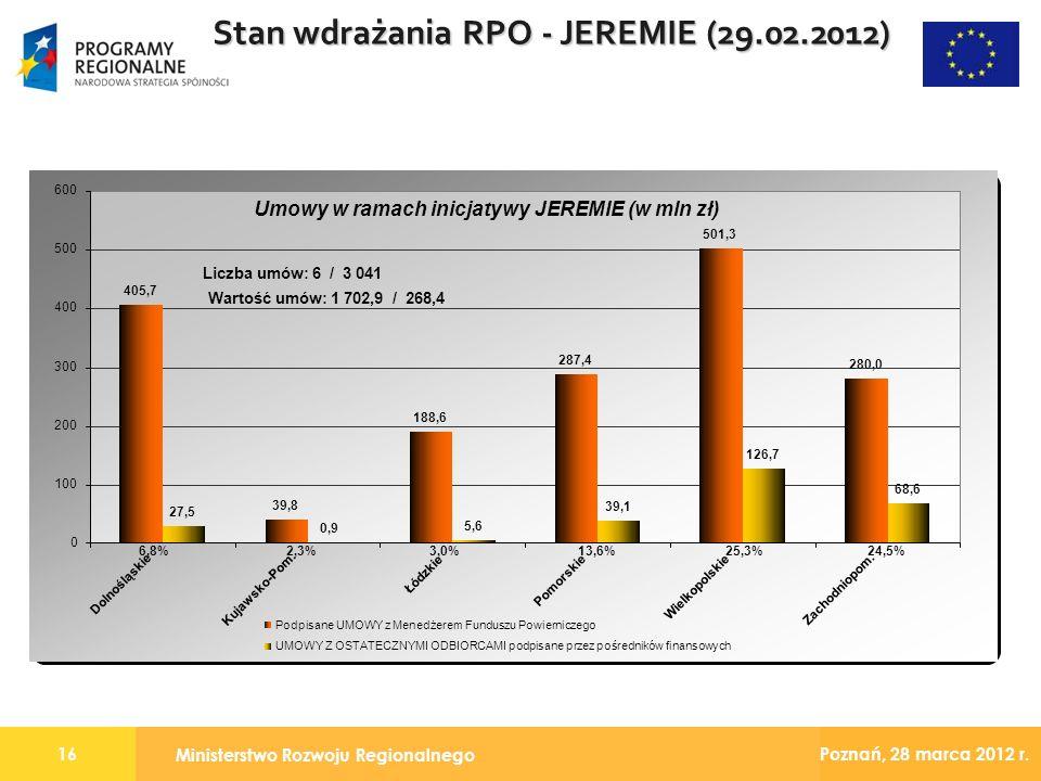 Ministerstwo Rozwoju Regionalnego 16 Poznań, 28 marca 2012 r. Stan wdrażania RPO - JEREMIE (29.02.2012)