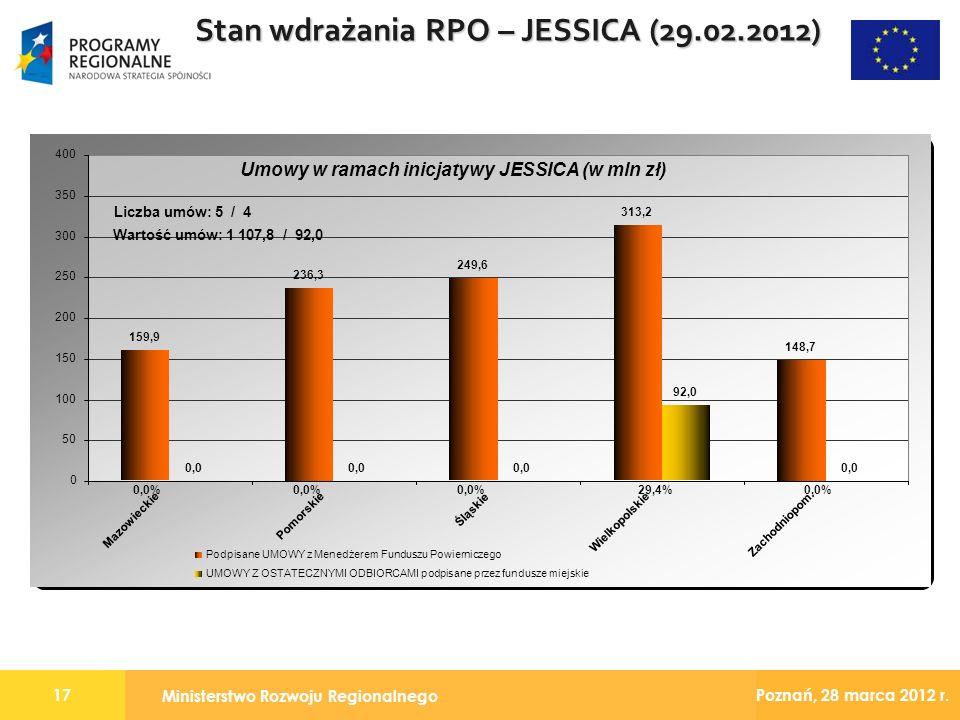 Ministerstwo Rozwoju Regionalnego 17 Poznań, 28 marca 2012 r. Stan wdrażania RPO – JESSICA (29.02.2012)