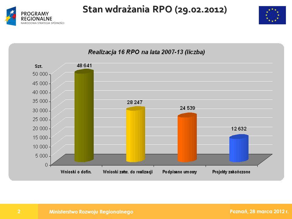 Ministerstwo Rozwoju Regionalnego 2 Poznań, 28 marca 2012 r. Stan wdrażania RPO (29.02.2012)