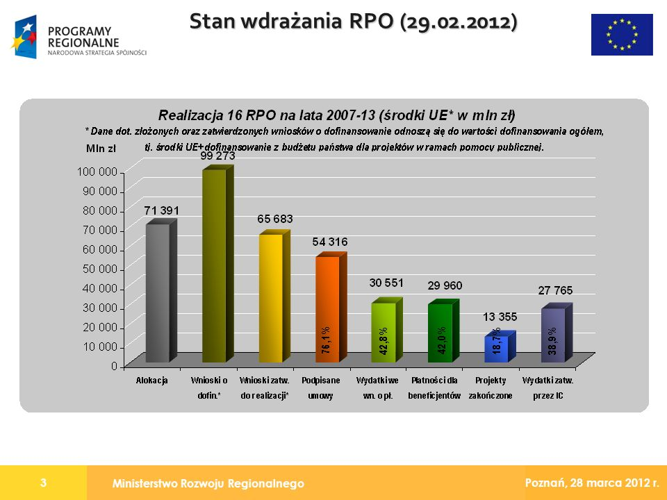 Ministerstwo Rozwoju Regionalnego 3 Poznań, 28 marca 2012 r. Stan wdrażania RPO (29.02.2012)