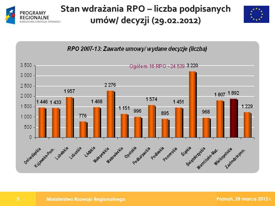 Ministerstwo Rozwoju Regionalnego 5 Poznań, 28 marca 2012 r. Stan wdrażania RPO – liczba podpisanych umów/ decyzji (29.02.2012)