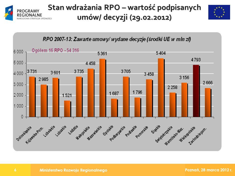 Ministerstwo Rozwoju Regionalnego 6 Poznań, 28 marca 2012 r. Stan wdrażania RPO – wartość podpisanych umów/ decyzji (29.02.2012)