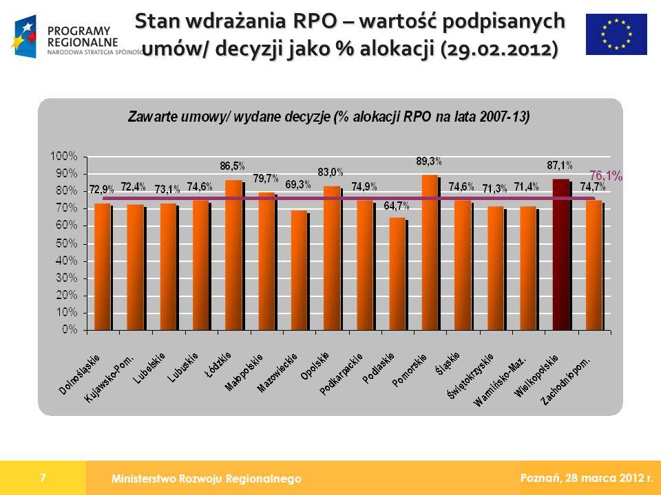 Ministerstwo Rozwoju Regionalnego 7 Poznań, 28 marca 2012 r. Stan wdrażania RPO – wartość podpisanych umów/ decyzji jako % alokacji (29.02.2012)