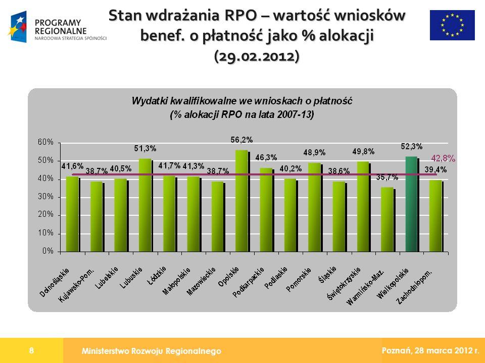 Ministerstwo Rozwoju Regionalnego 8 Poznań, 28 marca 2012 r. Stan wdrażania RPO – wartość wniosków benef. o płatność jako % alokacji (29.02.2012)