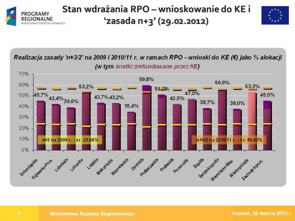 Ministerstwo Rozwoju Regionalnego 9 Poznań, 28 marca 2012 r. Stan wdrażania RPO – wnioskowanie do KE i zasada n+3 (29.02.2012)