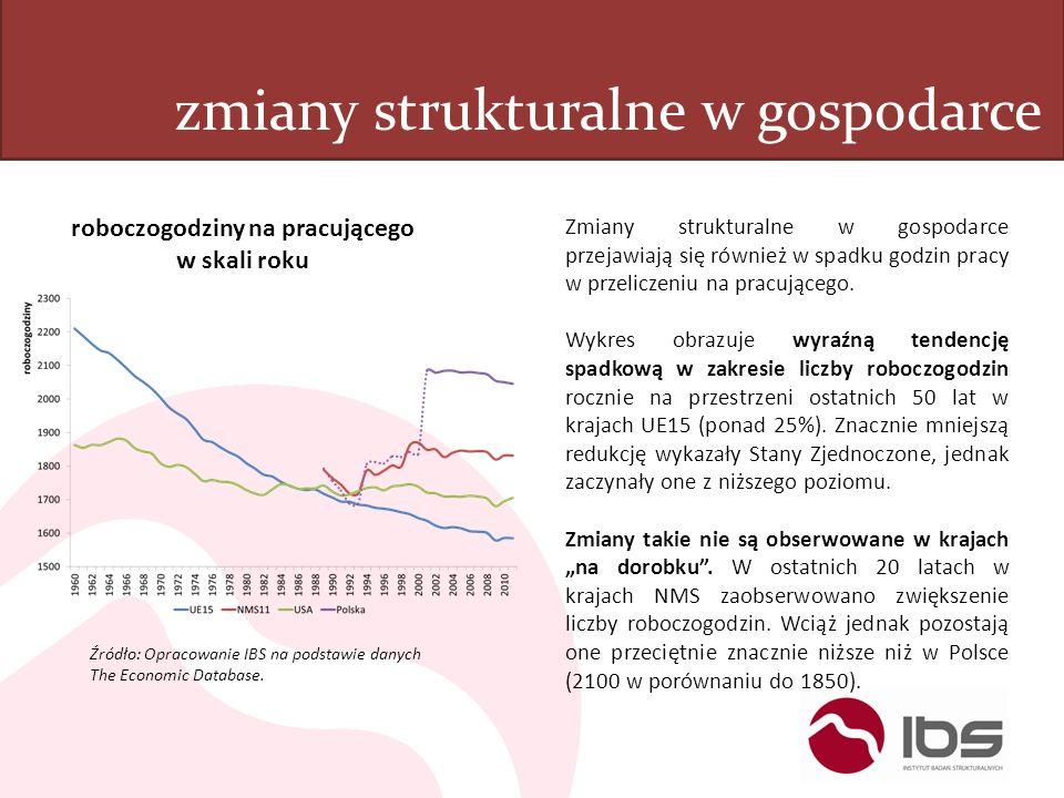 zmiany strukturalne w gospodarce roboczogodziny na pracującego w skali roku Źródło: Opracowanie IBS na podstawie danych The Economic Database. Zmiany