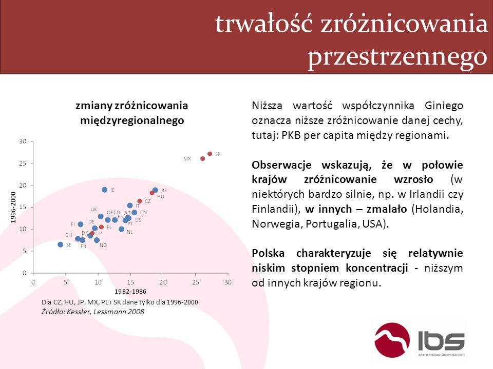 trwałość zróżnicowania przestrzennego zmiany zróżnicowania międzyregionalnego Dla CZ, HU, JP, MX, PL i SK dane tylko dla 1996-2000 Źródło: Kessler, Le