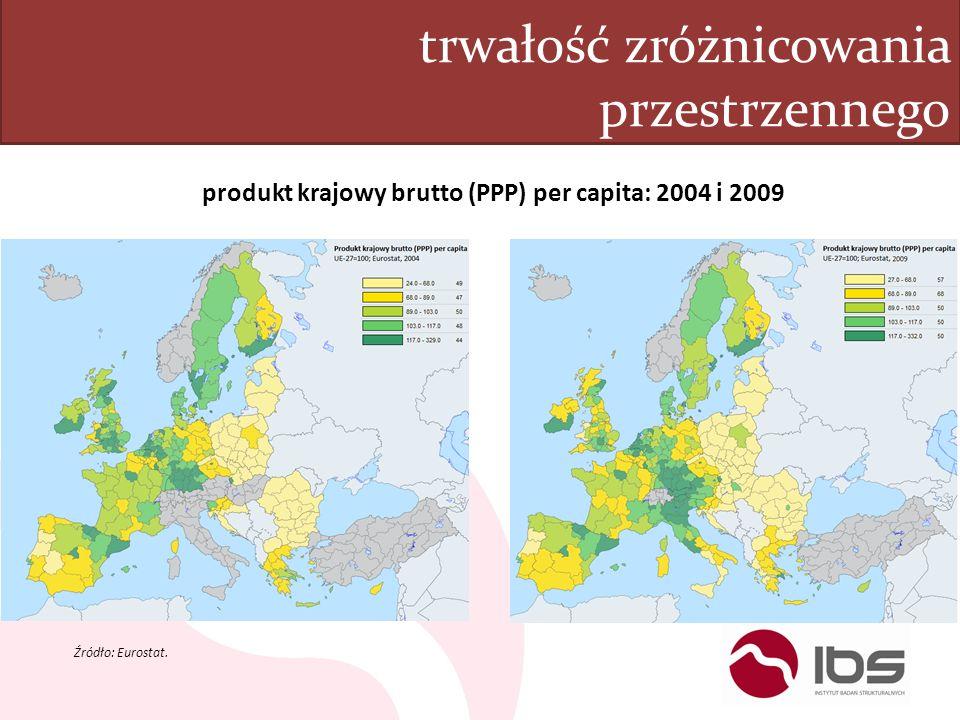 trwałość zróżnicowania przestrzennego produkt krajowy brutto (PPP) per capita: 2004 i 2009 Źródło: Eurostat.