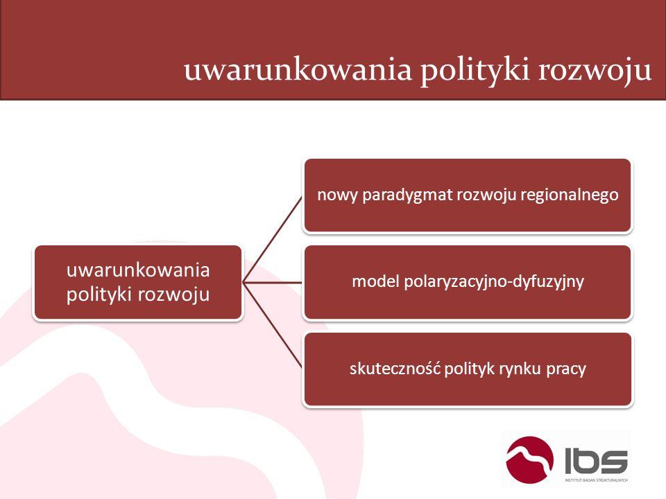 nowy paradygmat rozwoju regionalnegomodel polaryzacyjno-dyfuzyjnyskuteczność polityk rynku pracy