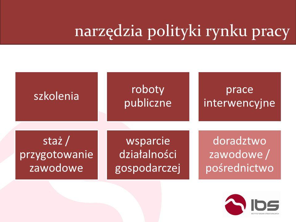 narzędzia polityki rynku pracy szkolenia roboty publiczne prace interwencyjne staż / przygotowanie zawodowe wsparcie działalności gospodarczej doradzt