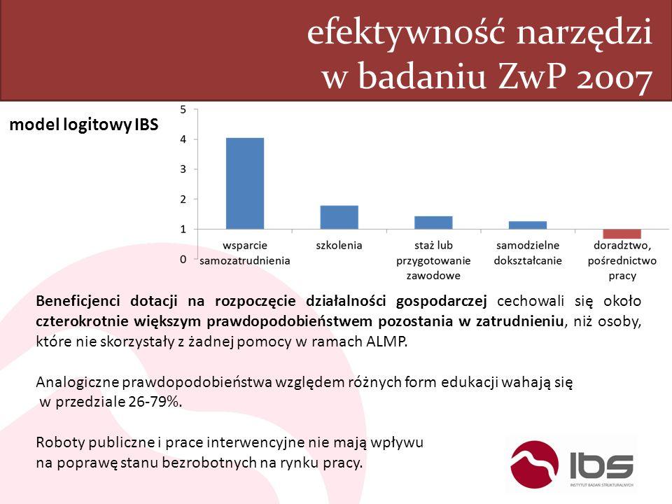 efektywność narzędzi w badaniu ZwP 2007 Beneficjenci dotacji na rozpoczęcie działalności gospodarczej cechowali się około czterokrotnie większym prawd