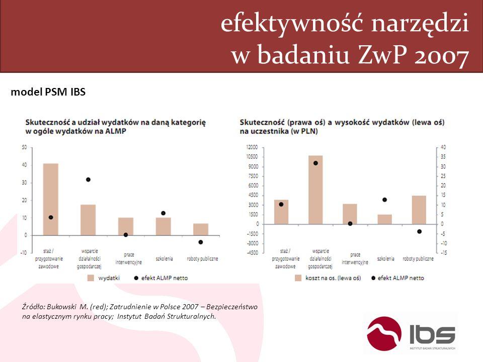 efektywność narzędzi w badaniu ZwP 2007 model PSM IBS Źródło: Bukowski M. (red); Zatrudnienie w Polsce 2007 – Bezpieczeństwo na elastycznym rynku prac