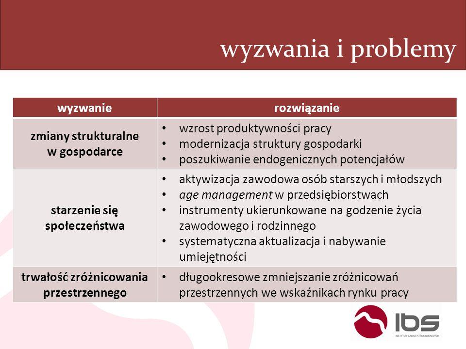 wyzwania i problemy wyzwanierozwiązanie zmiany strukturalne w gospodarce wzrost produktywności pracy modernizacja struktury gospodarki poszukiwanie en