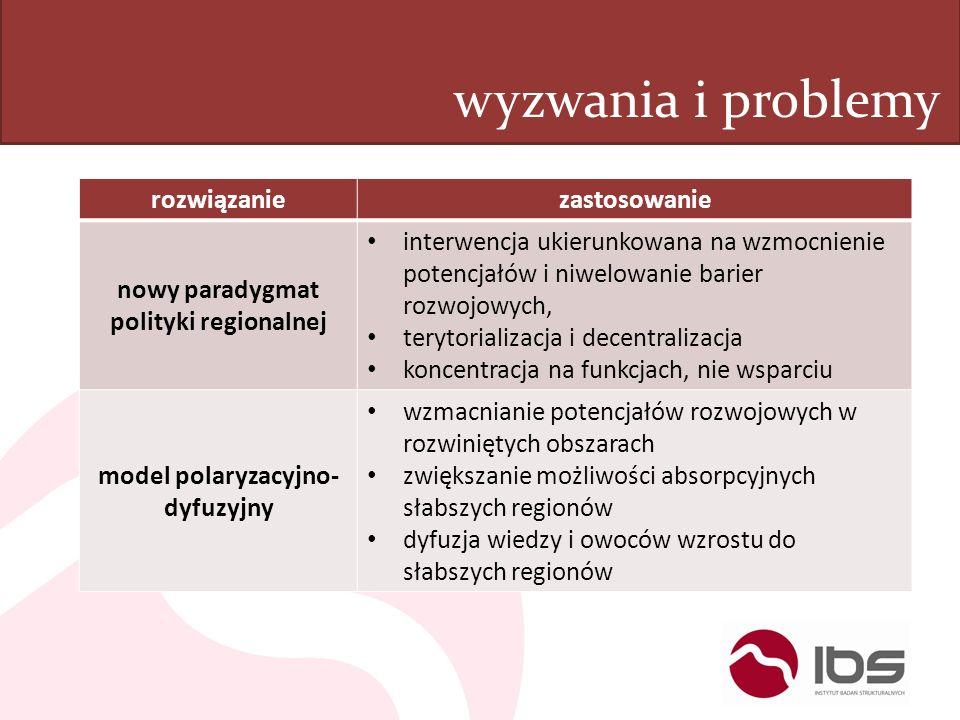 wyzwania i problemy rozwiązaniezastosowanie nowy paradygmat polityki regionalnej interwencja ukierunkowana na wzmocnienie potencjałów i niwelowanie ba