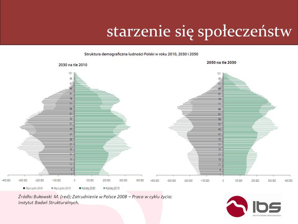 starzenie się społeczeństw Źródło: Bukowski M. (red); Zatrudnienie w Polsce 2008 – Praca w cyklu życia; Instytut Badań Strukturalnych.